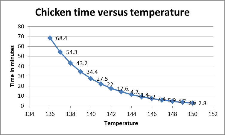 Chart show the how long to cook at various temperatures